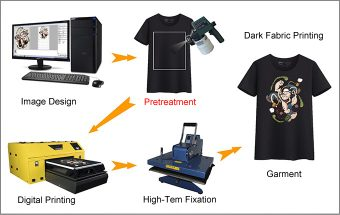 dark fabric printing Pretreatment